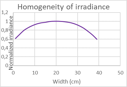 mstech-curing-mst-infinity-homegeneity-irradiance