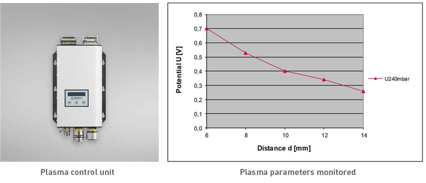 mstech-europe-cleaning-plasma-treatment-plasma-parameters-monitored