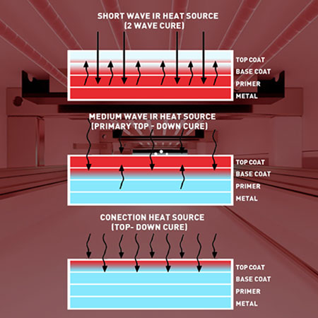 mstech-europe-curing-oven-ir-heat-source